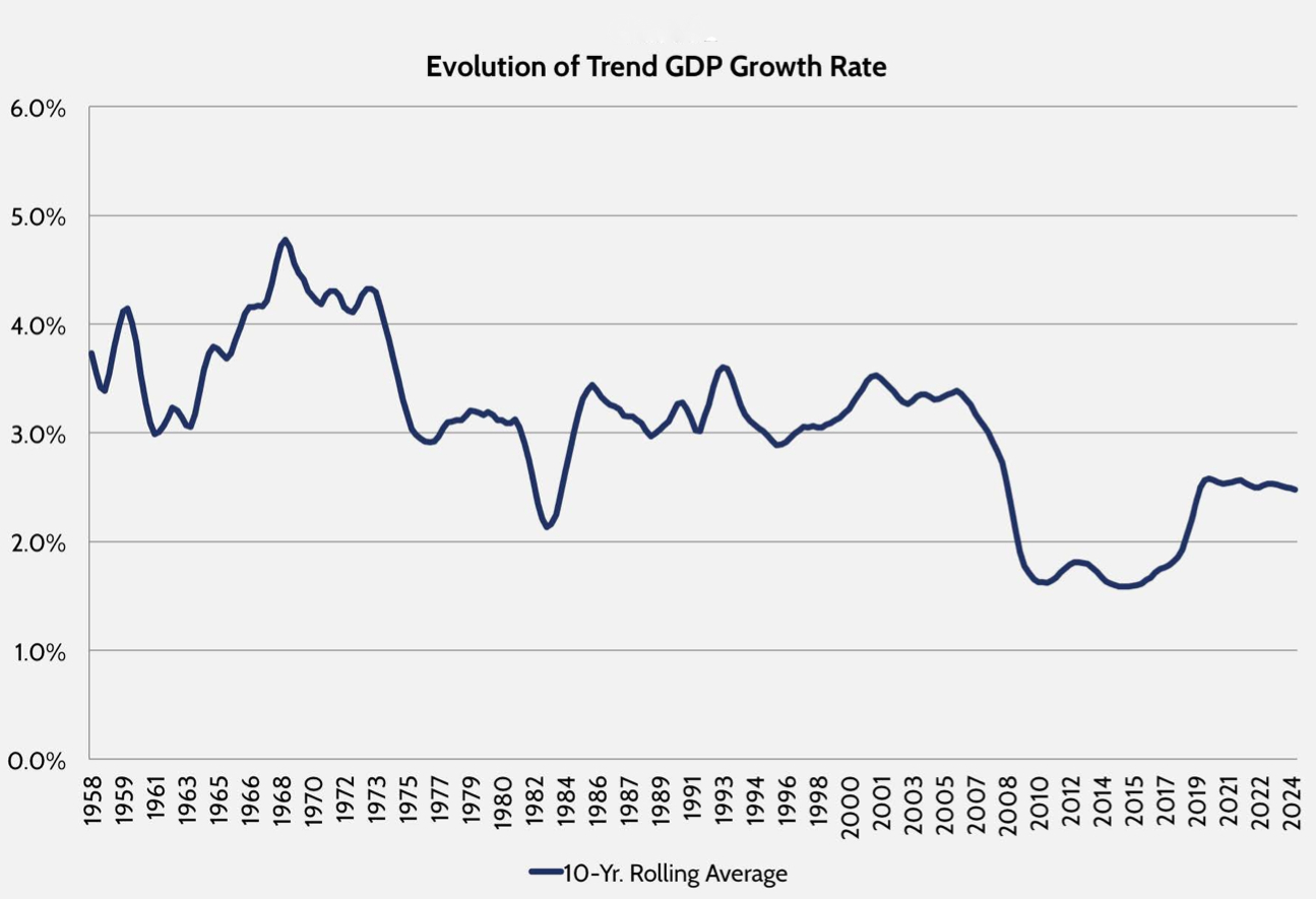 One Scary Chart on Economic Growth in America   U.S ...  Economic Growth Chart