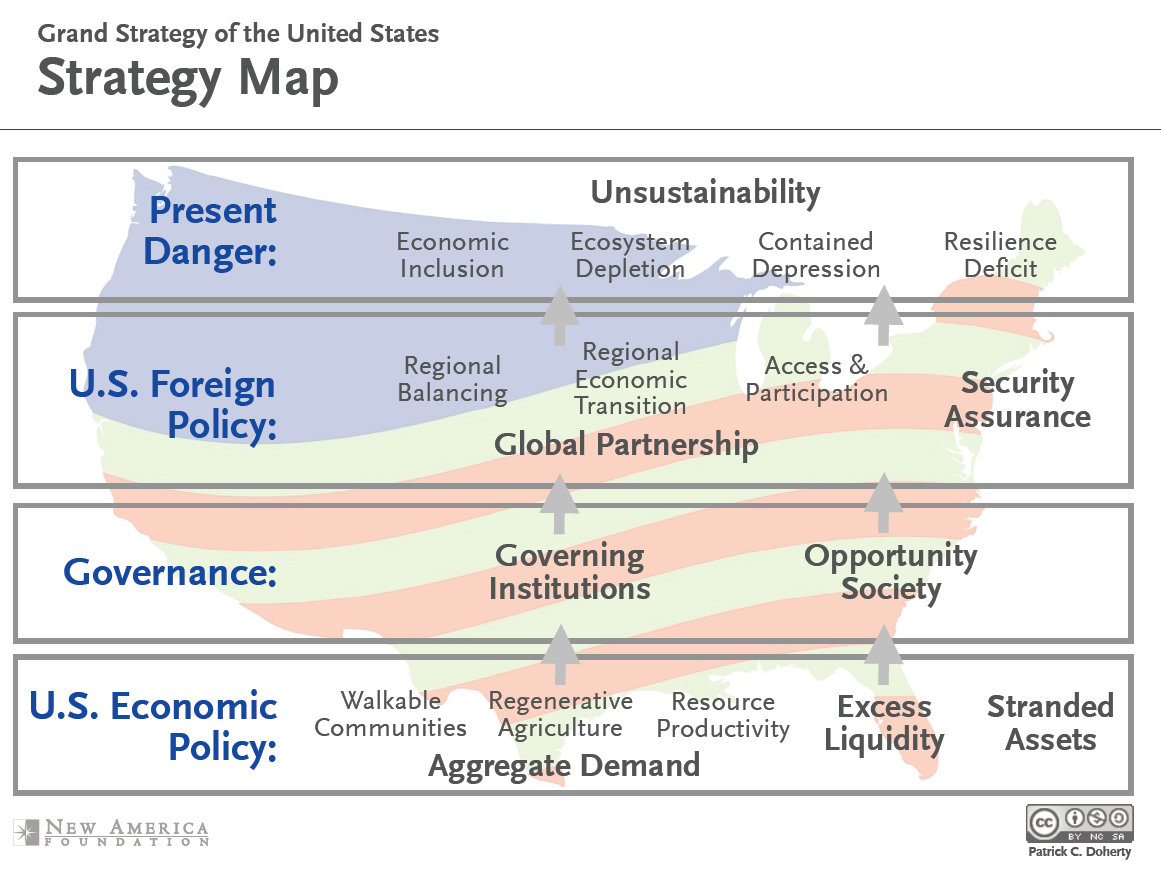 Us grand strategy options
