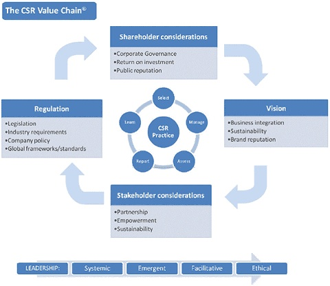 creating shared value from corporate social responsibility commerce essay Corporate social responsibility a way forward for business  creating shared value through smart partnering 6 integration to corporate strategy  the concept .