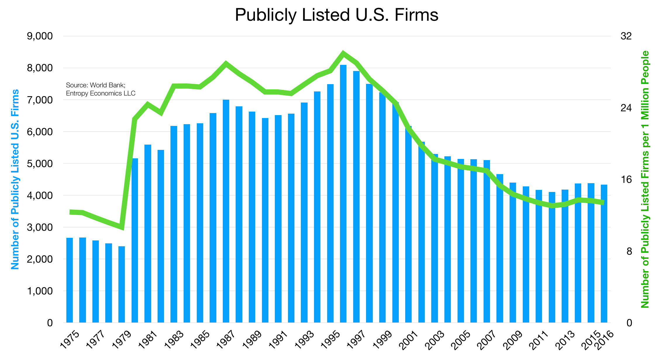 Publicly Listed US Firms