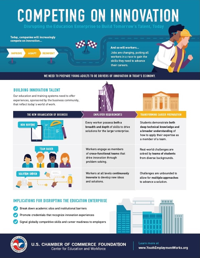 Infographics us chamber of commerce foundation innovationinfographicg maxwellsz