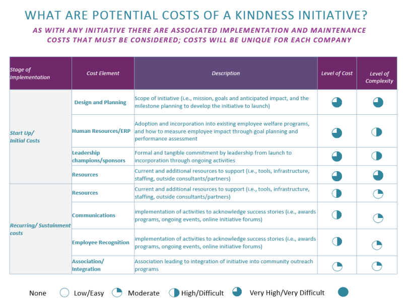 Business of kindness Pricing Table