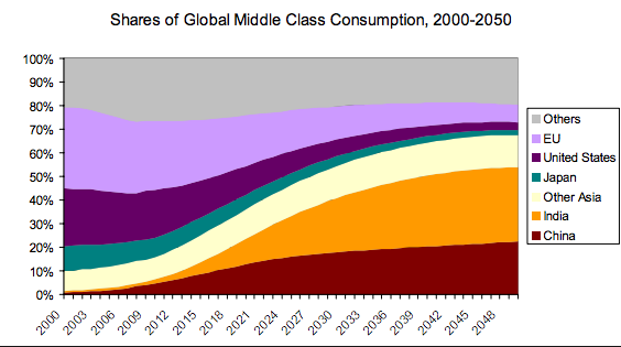 Shares of Global Middle Class Consumption
