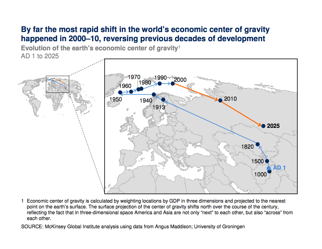 Rapid Shift in Economic Center of Gravity
