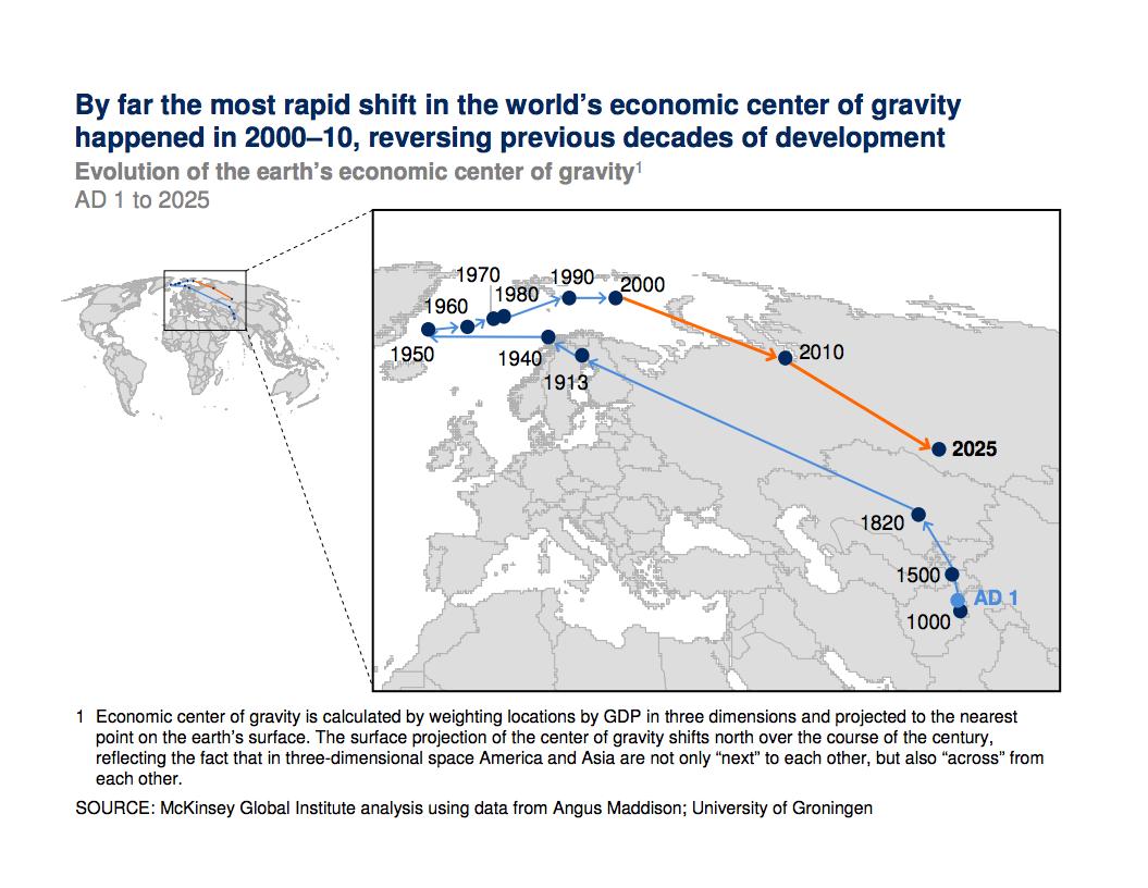 Rapid Shift in Economic Center of Gravity