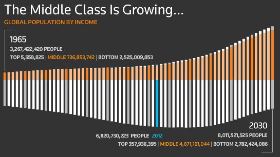 Growth of the Global Middle Class