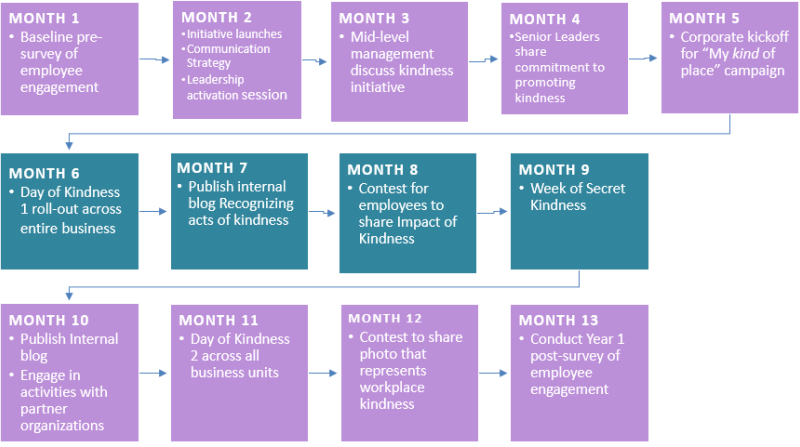 business of kindness implementation timeline