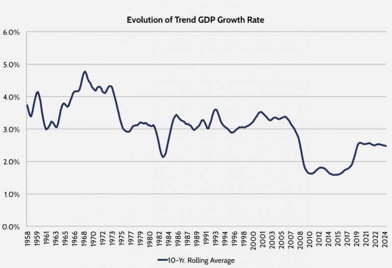 One Scary Chart On Economic Growth In America Us Chamber Of
