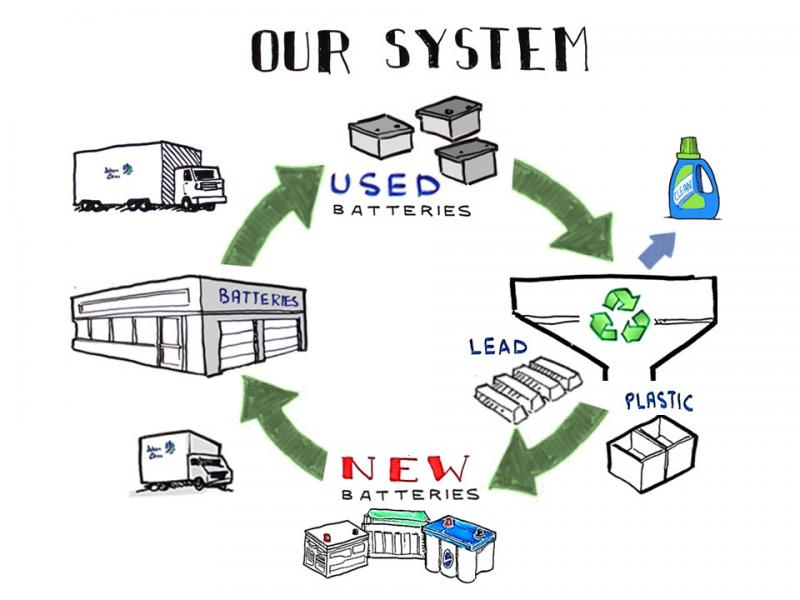 """Representation of """"Our System"""""""