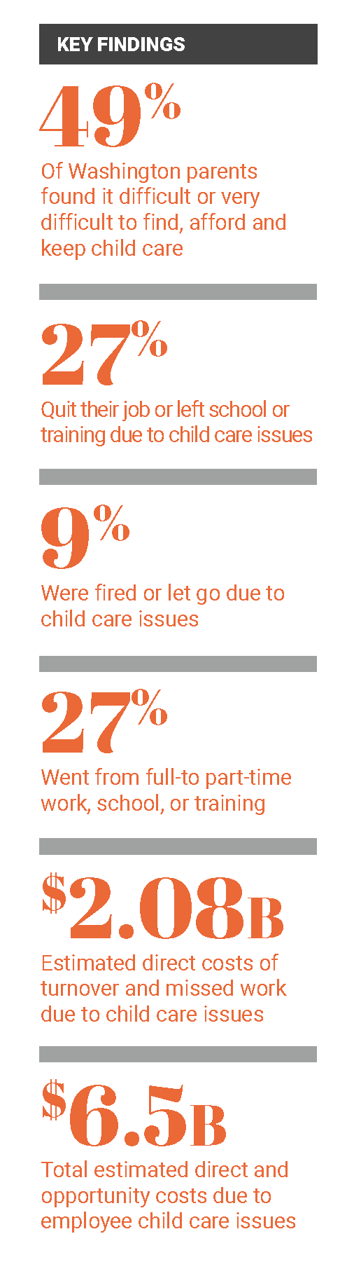 AWB Mounting Costs of Childcare Key Findings