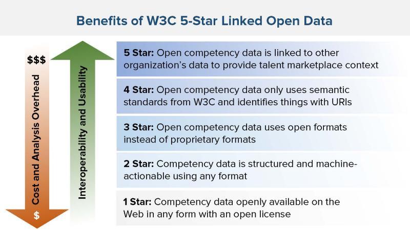 Figure 3: Benefits of Linked Open Data