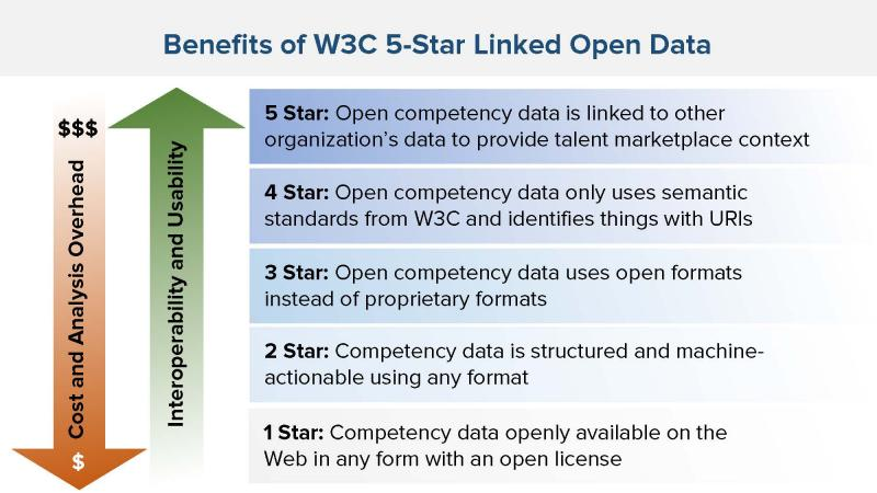 Figure 3: Benefits of Linked Open Data