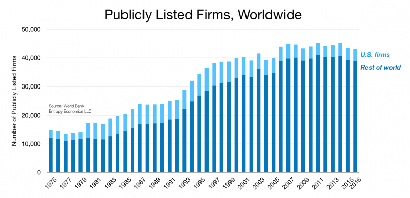 Publicly Listed Firms Worldwide