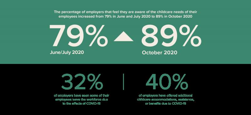 Covid impact on employers