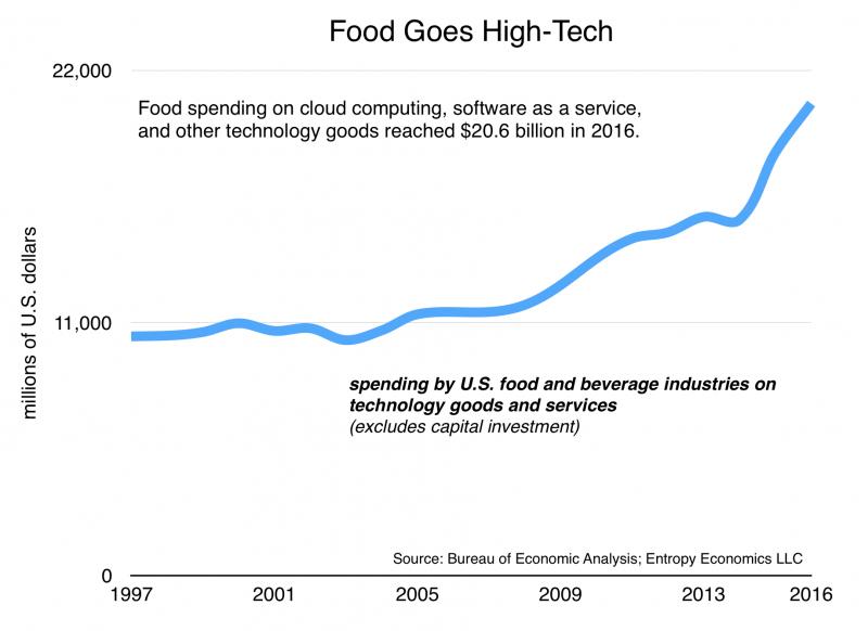 Food Goes High-Tech
