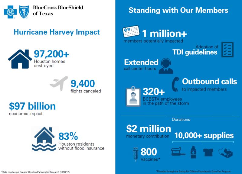 HCSC Infographic