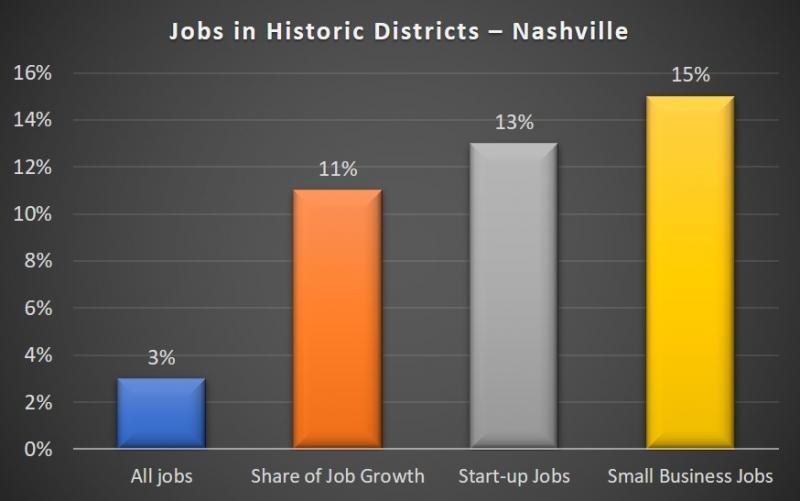 Nashville Jobs