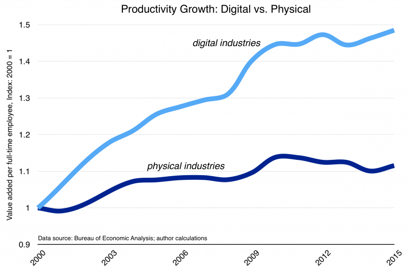 Productivity Growth digital vs physical