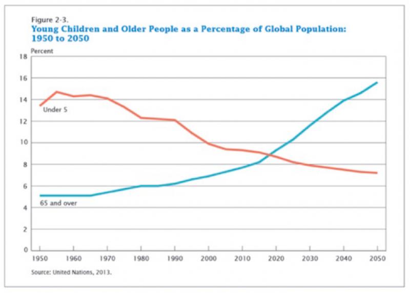America Growing Older