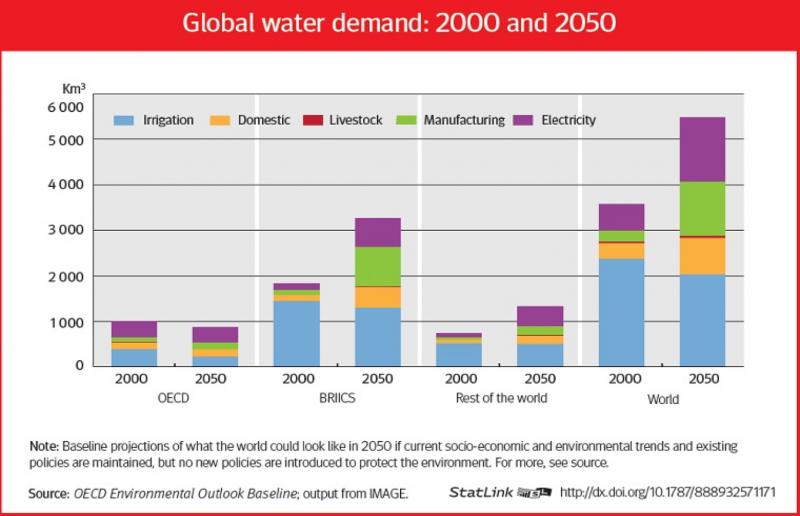 Water demand