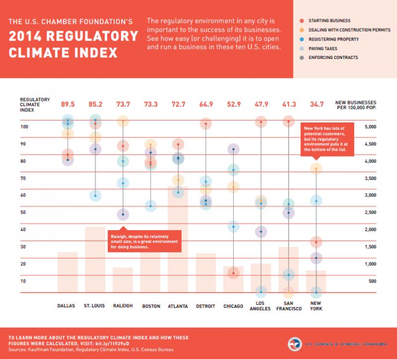 Regulatory Index infographic
