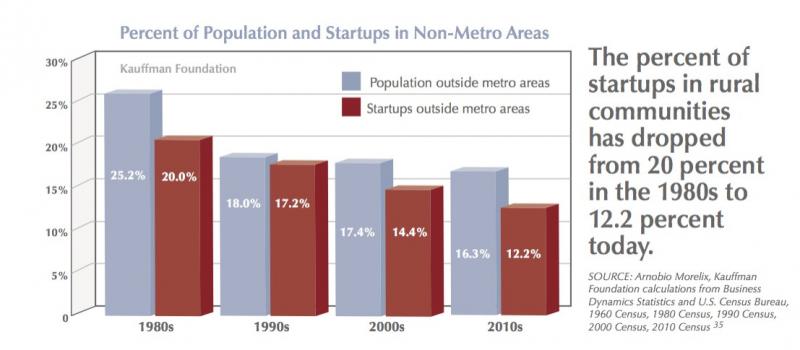 Cities flourish, rural areas flounder