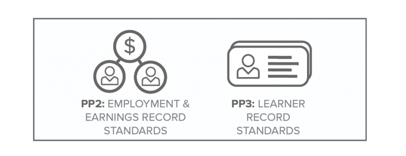 T3_Learner Worker Records