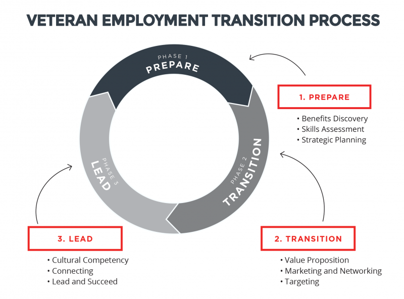 Veteran Employment Transition Process: Phase 1 - Prepare, Phase 2 - Transition, Phase 3 - Lead