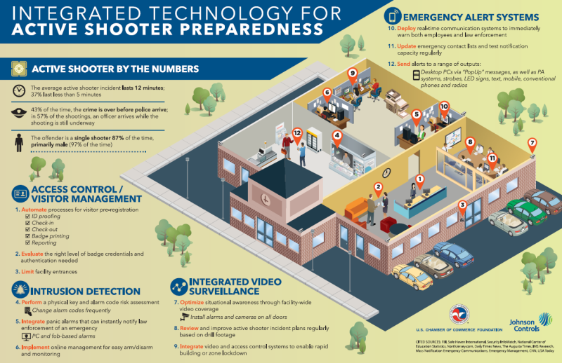 Why Every Business Should Have Active Shooter Preparedness