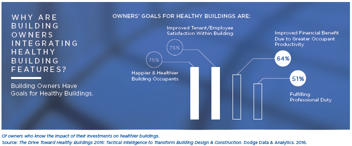 delos_benefits of healthy building features