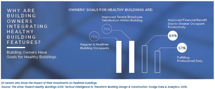 delos_benefits of healthy building features