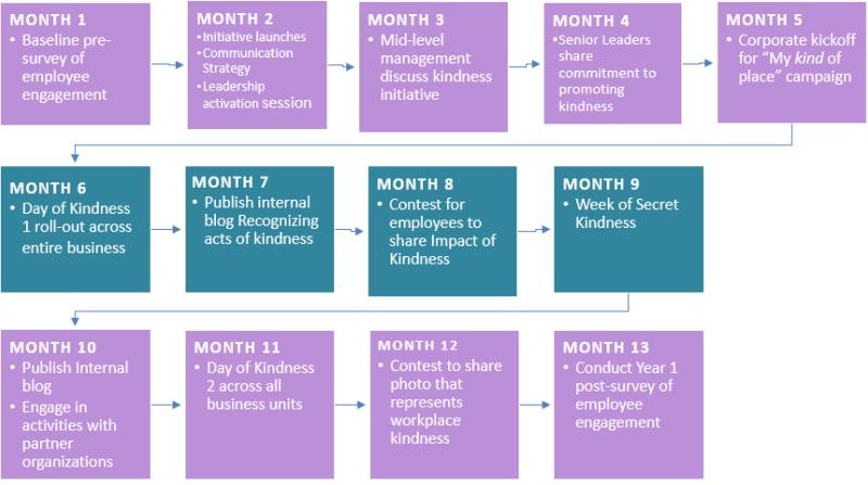 business of kindness implementation timeline