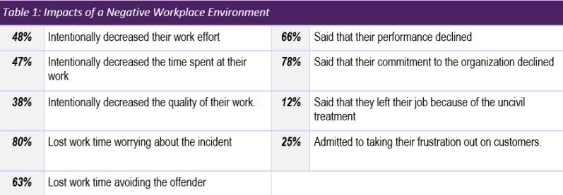 business of kindness neg workplace enviro