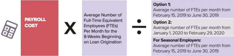 reduction in employees calculation