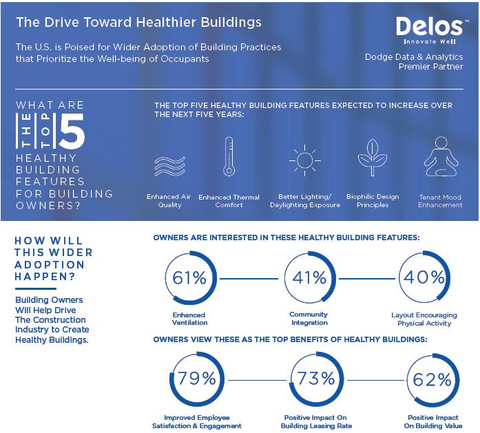 top 5 building features_delos